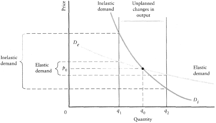 demand and supply in smartphone The following diagram shows supply and demand in the market for smart phones use the black point (plus symbol) to indicate the equilibrium price and quantity of smart phones then use the green point (triangle symbol) to fill the area representing consumer surplus, and use the purple point (diamond symbol) to fill the area representing producer surplus.